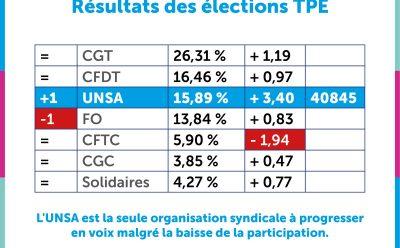 Elections TPE : l'UNSA sur la 3ème marche